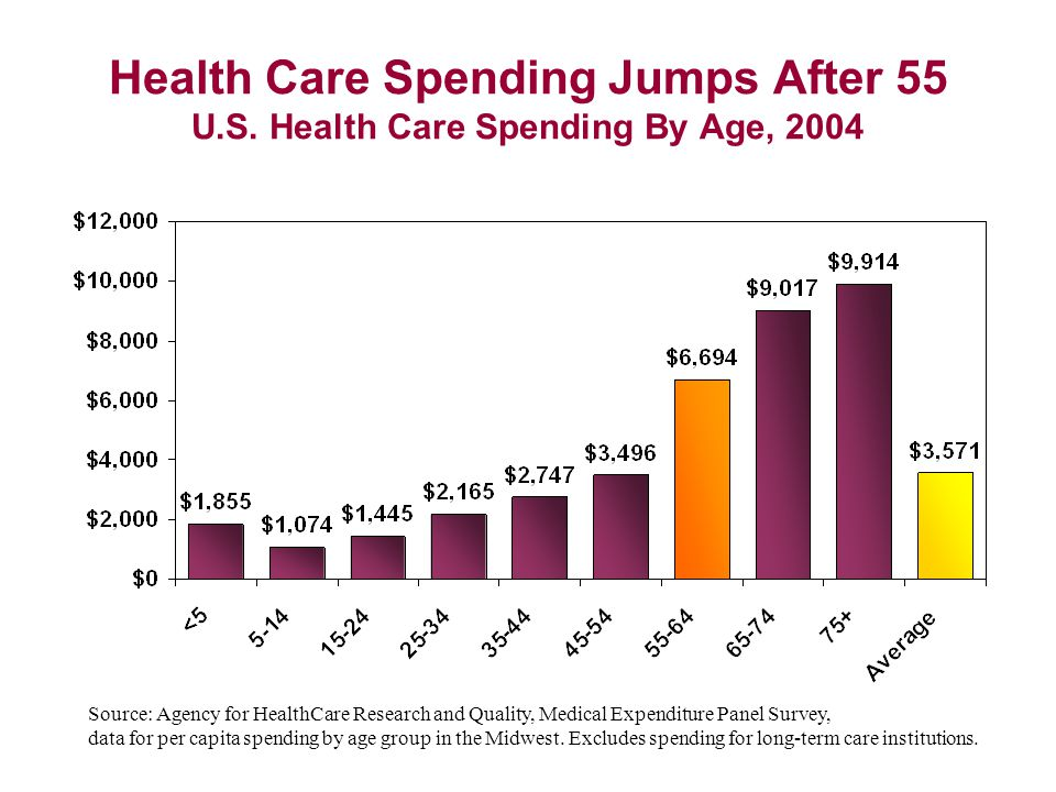 Health Care Spending Jumps After 55 U.S.
