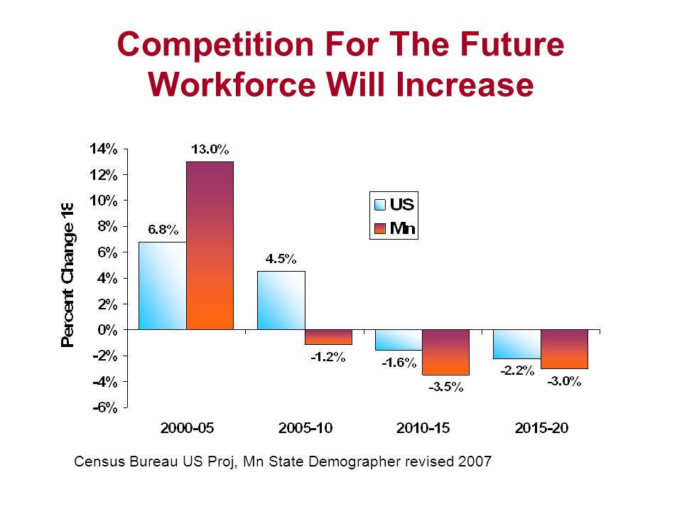 Competition For The Future Workforce Will Increase Census Bureau US Proj, Mn State Demographer revised 2007