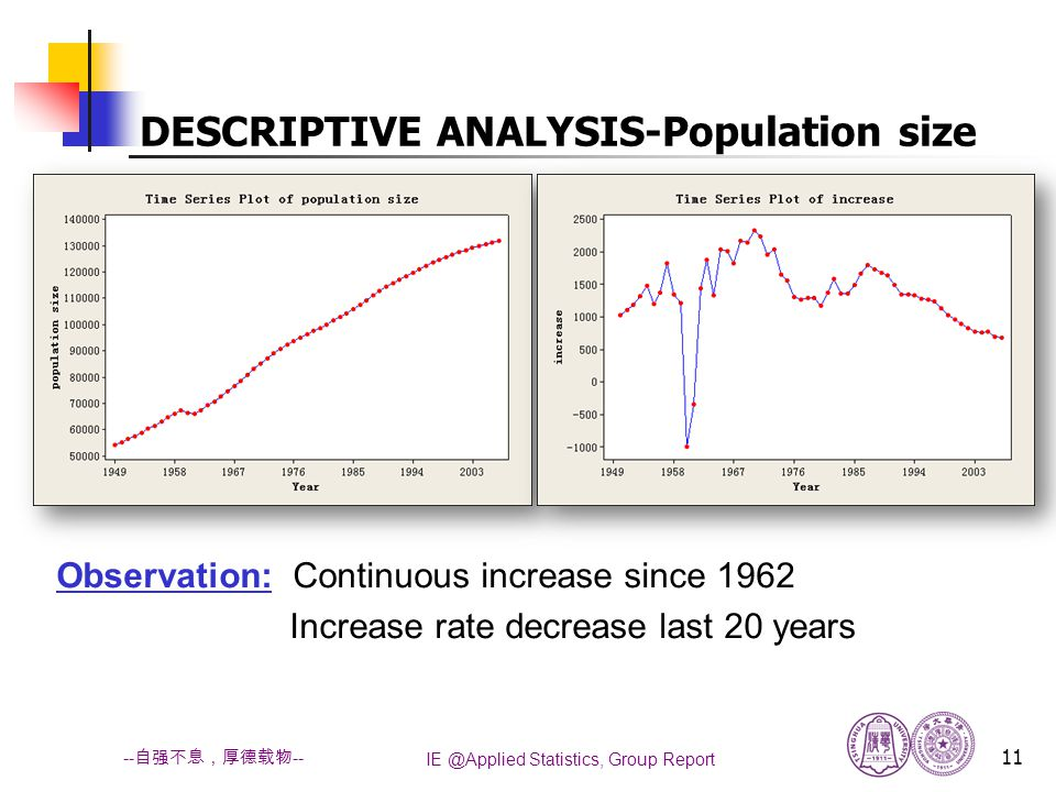 IE @Applied Statistics, Group Report 11 -- 自强不息,厚德载物 -- Observation: Continuous increase since 1962 Increase rate decrease last 20 years DESCRIPTIVE ANALYSIS-Population size