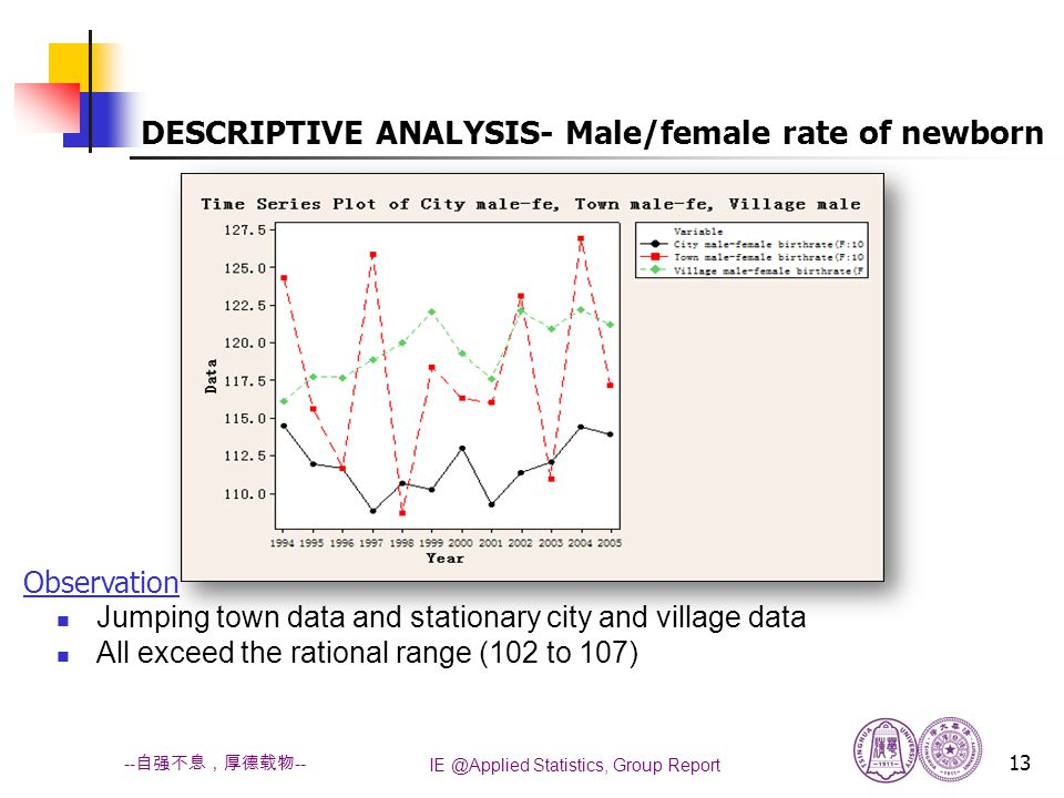 IE @Applied Statistics, Group Report 13 -- 自强不息,厚德载物 -- Jumping town data and stationary city and village data All exceed the rational range (102 to 107) DESCRIPTIVE ANALYSIS- Male/female rate of newborn Observation