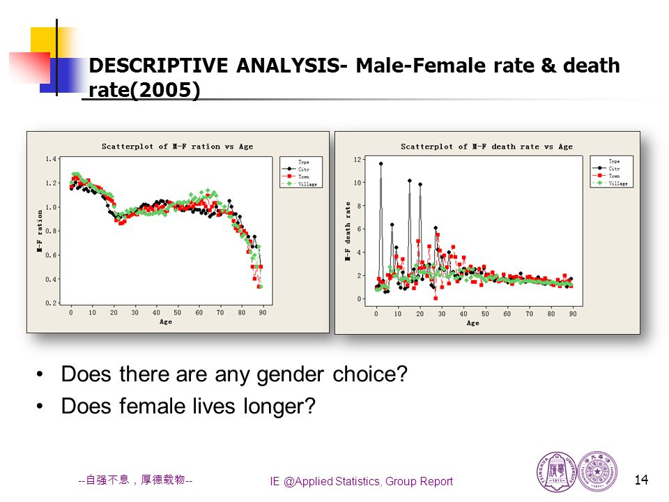IE @Applied Statistics, Group Report 14 -- 自强不息,厚德载物 -- Does there are any gender choice.