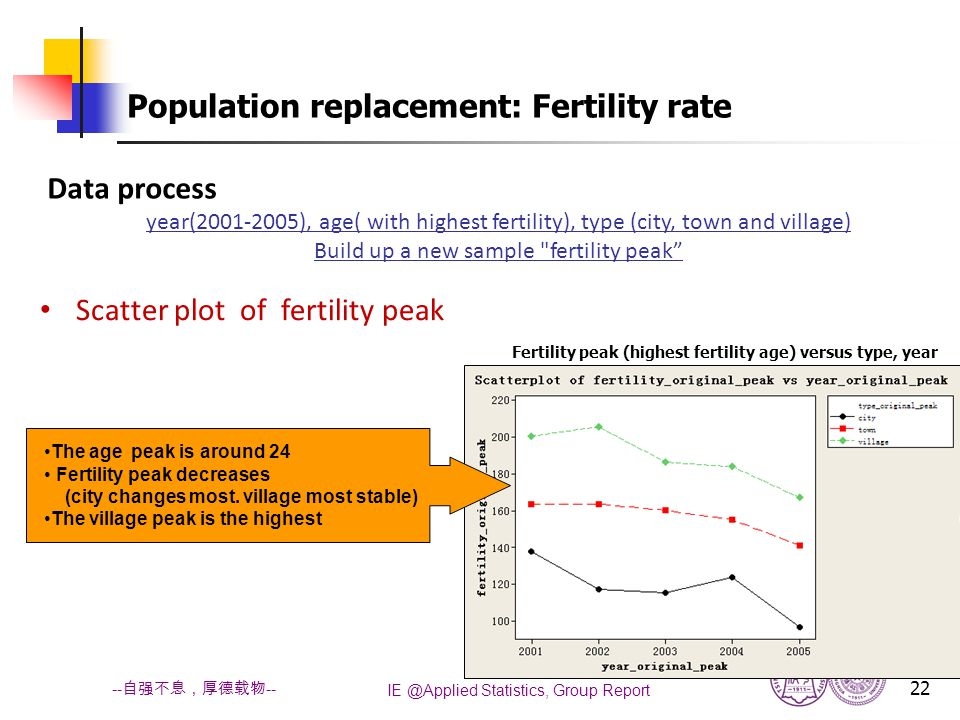 IE @Applied Statistics, Group Report 22 -- 自强不息,厚德载物 -- Population replacement: Fertility rate Fertility peak (highest fertility age) versus type, year The age peak is around 24 Fertility peak decreases (city changes most.