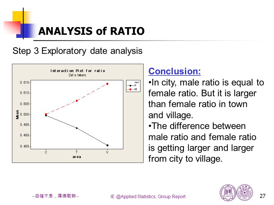 IE @Applied Statistics, Group Report 27 -- 自强不息,厚德载物 -- Conclusion: In city, male ratio is equal to female ratio.
