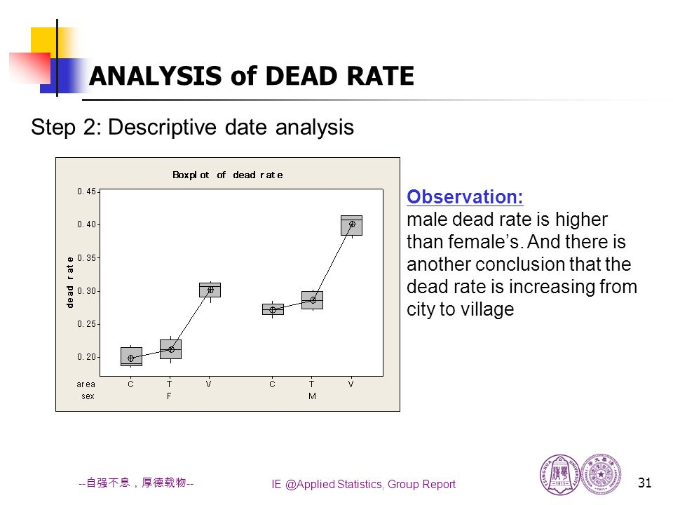 IE @Applied Statistics, Group Report 31 -- 自强不息,厚德载物 -- Step 2: Descriptive date analysis ANALYSIS of DEAD RATE Observation: male dead rate is higher than female's.