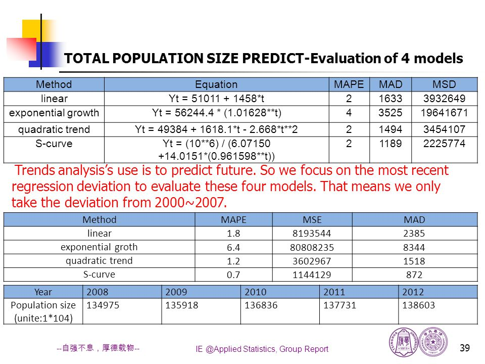 IE @Applied Statistics, Group Report 39 -- 自强不息,厚德载物 -- TOTAL POPULATION SIZE PREDICT-Evaluation of 4 models MethodEquationMAPEMADMSD linearYt = 51011 + 1458*t216333932649 exponential growthYt = 56244.4 * (1.01628**t)4352519641671 quadratic trendYt = 49384 + 1618.1*t - 2.668*t**2214943454107 S-curveYt = (10**6) / (6.07150 +14.0151*(0.961598**t)) 211892225774 Trends analysis's use is to predict future.