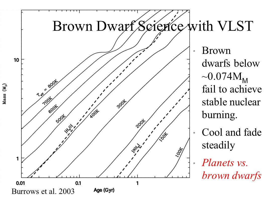 For 5 M J field brown dwarfs, a separation of 5 AU will have a period >100 years.