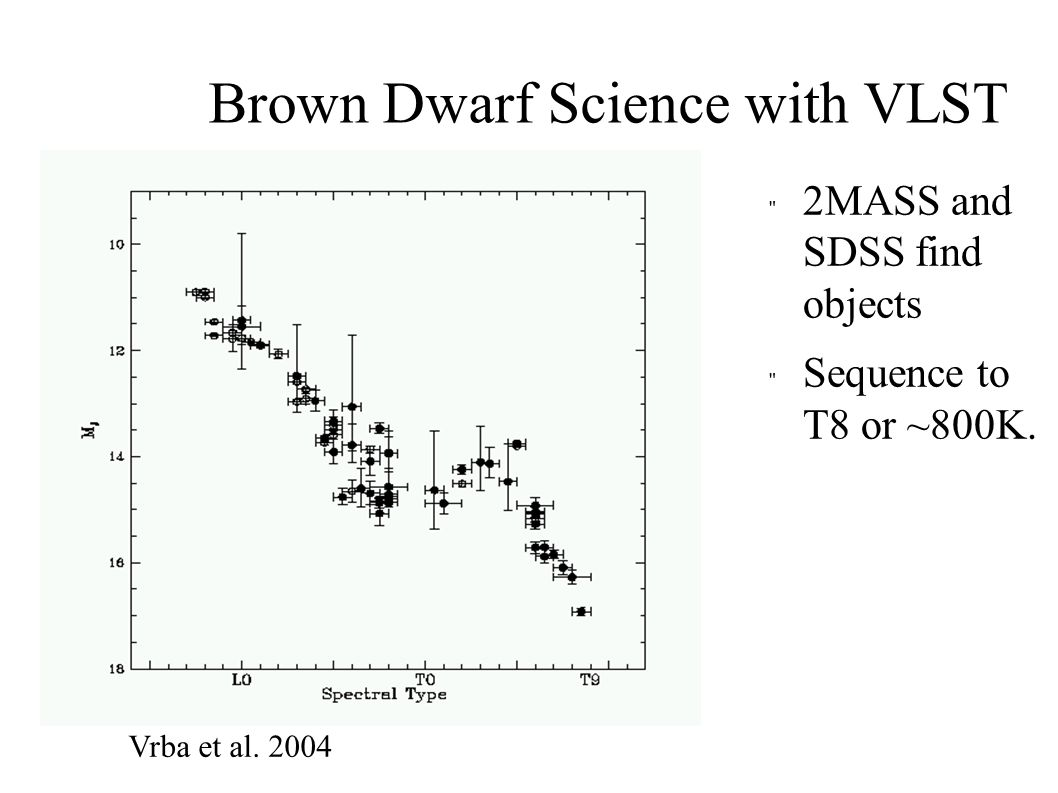 L dwarf sequence Disappearance of molecules as grains form.
