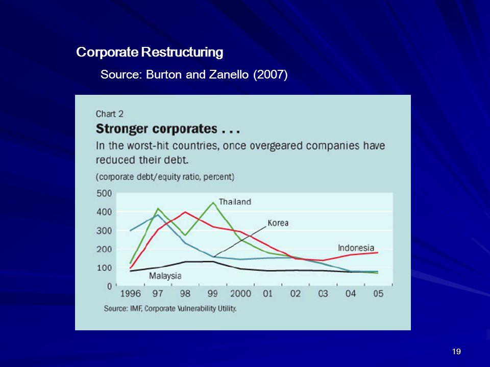 19 Corporate Restructuring Source: Burton and Zanello (2007)