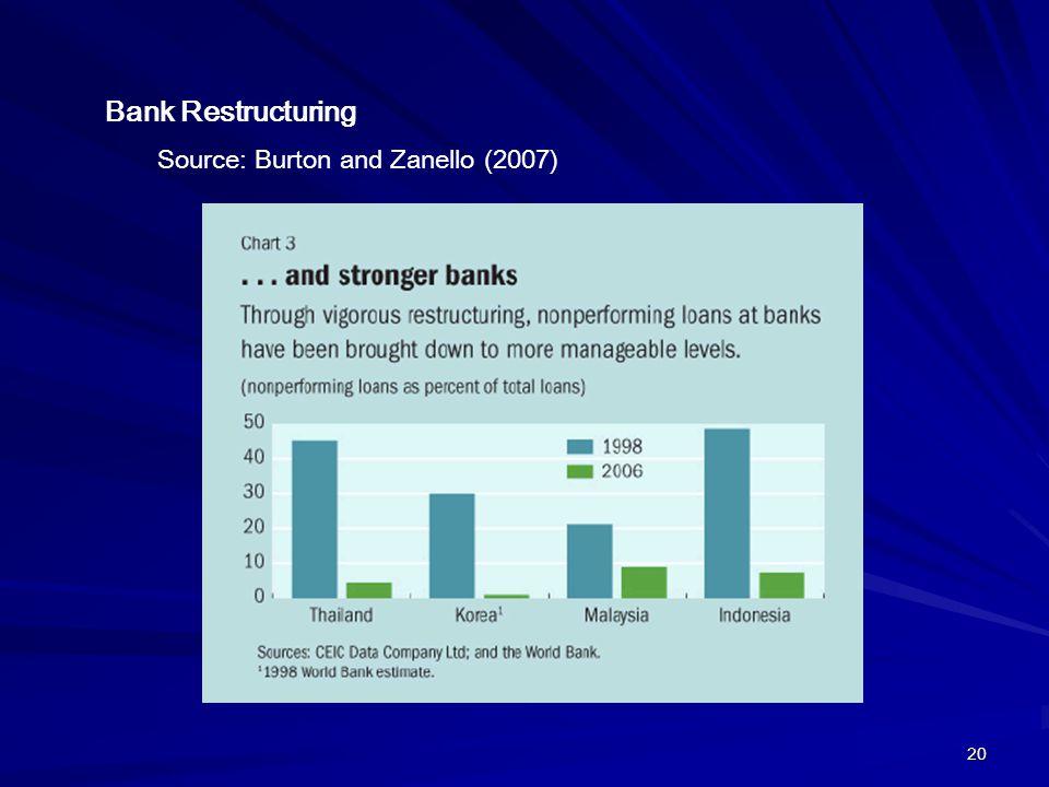 20 Bank Restructuring Source: Burton and Zanello (2007)