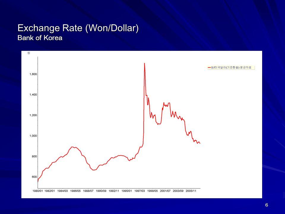 6 Exchange Rate (Won/Dollar) Bank of Korea