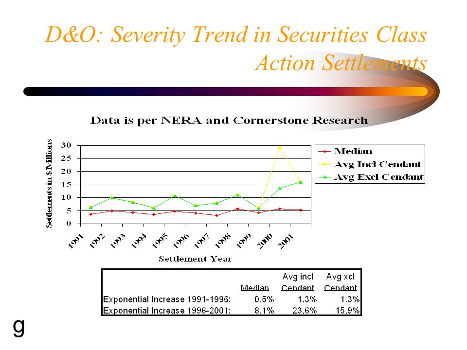 D&O Severity Trend Increasing average severity driven by sharp increase in the frequency of huge losses in 1999 and later.