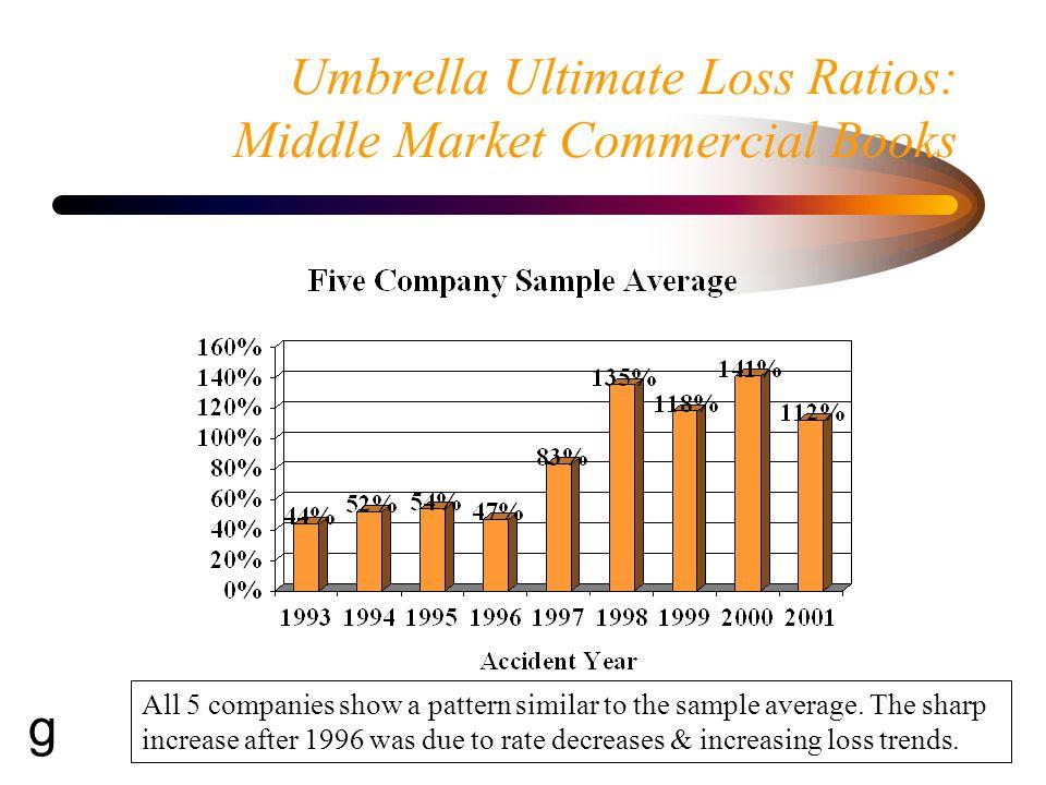 Umbrella - ISO ILF Curves As umbrella loss trends got worse, ISO excess factors decreased.