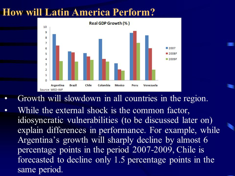 How will Latin America Perform? Growth will slowdown in all countries in the region. While the external shock is the common factor, idiosyncratic vuln