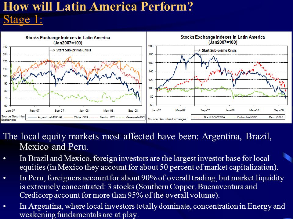 How will Latin America Perform? Stage 1: The local equity markets most affected have been: Argentina, Brazil, Mexico and Peru. In Brazil and Mexico, f