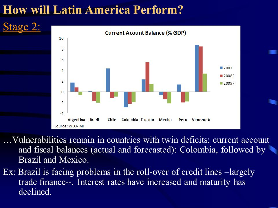 How will Latin America Perform? Stage 2: …Vulnerabilities remain in countries with twin deficits: current account and fiscal balances (actual and fore