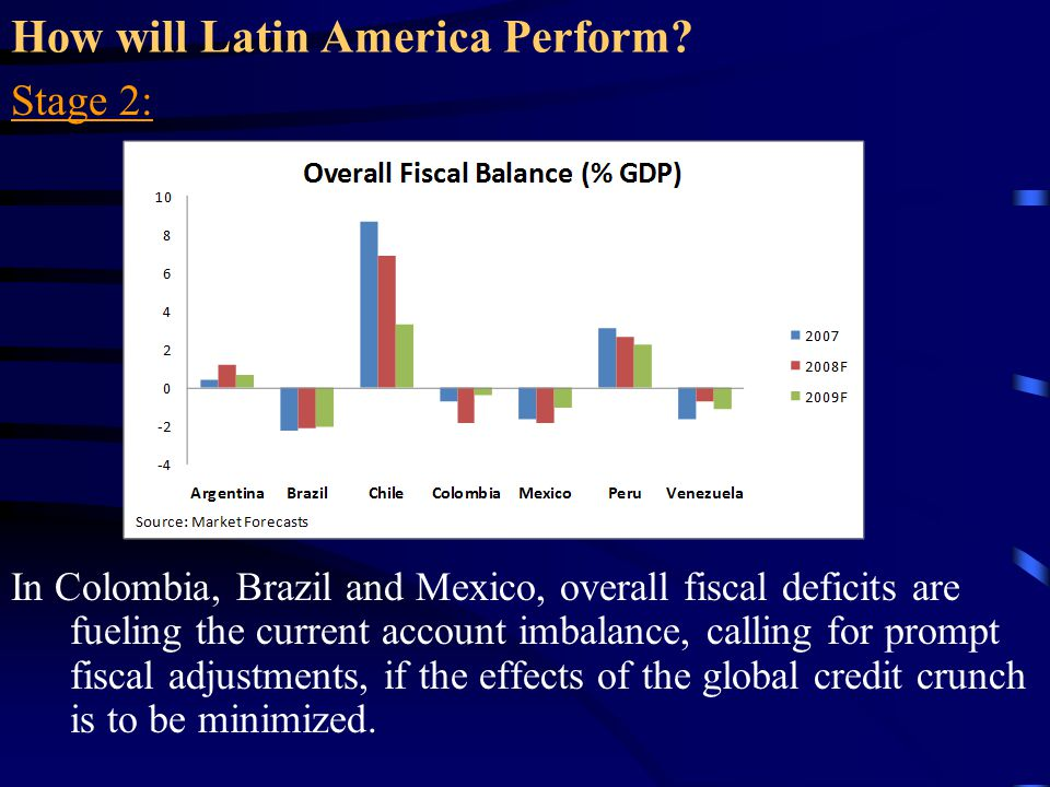 How will Latin America Perform? Stage 2: In Colombia, Brazil and Mexico, overall fiscal deficits are fueling the current account imbalance, calling fo