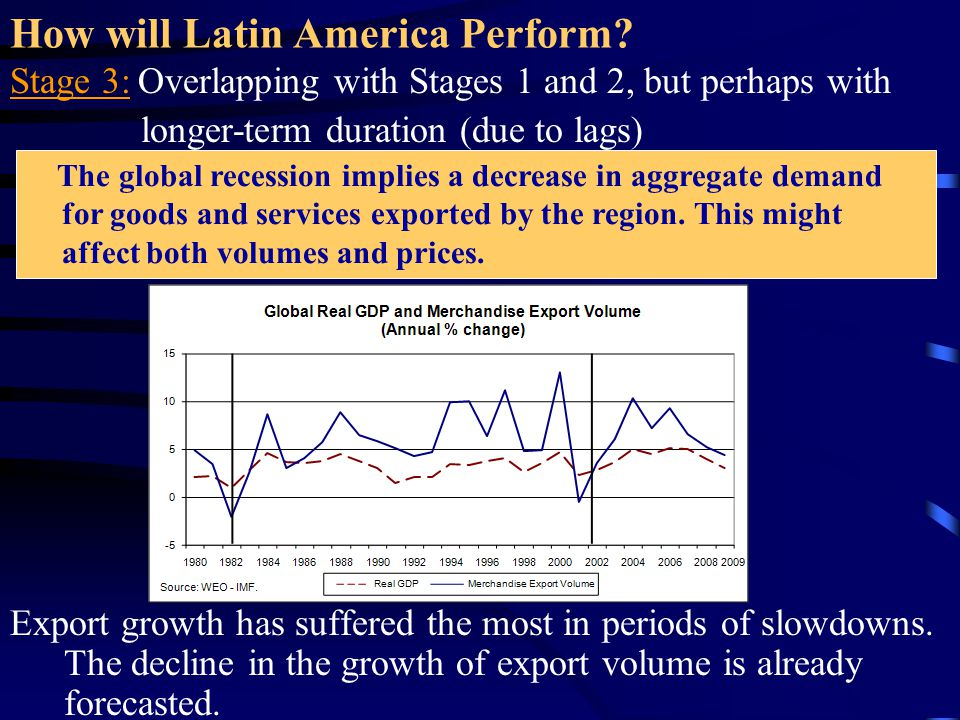 How will Latin America Perform? Stage 3: Overlapping with Stages 1 and 2, but perhaps with longer-term duration (due to lags) Export growth has suffer
