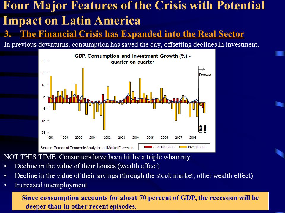 Four Major Features of the Crisis with Potential Impact on Latin America 3.The Financial Crisis has Expanded into the Real Sector Net exports have been the driver of growth recently and will continue to do so, but at a slower pace in the face of a decreased global activity.