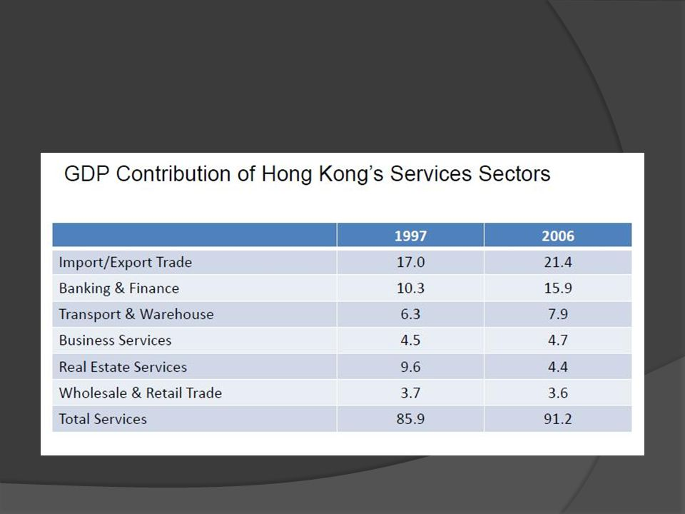  In 2007  68 of World's top 100 banks operating in HK.