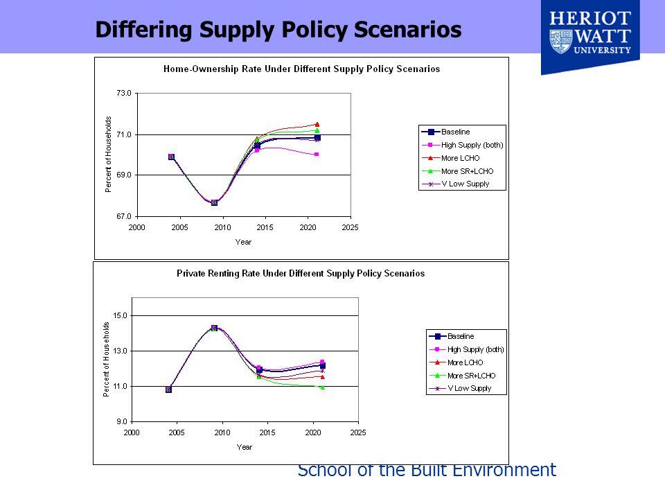 School of the Built Environment Differing Supply Policy Scenarios
