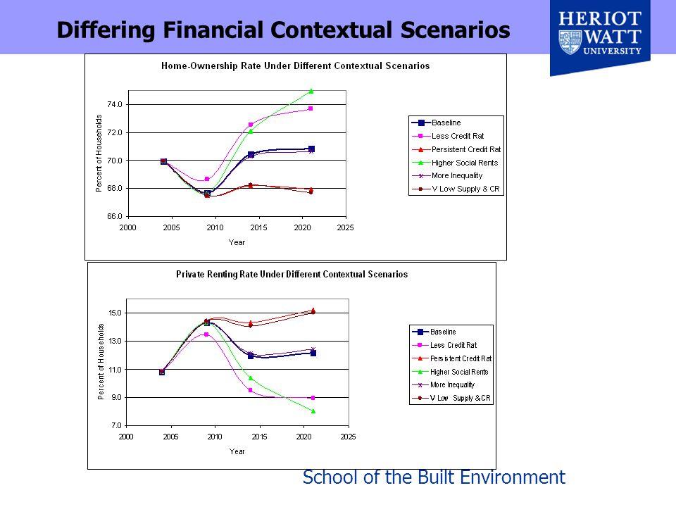 School of the Built Environment Differing Financial Contextual Scenarios