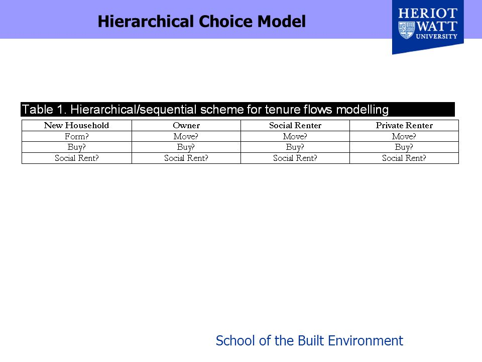 School of the Built Environment Hierarchical Choice Model