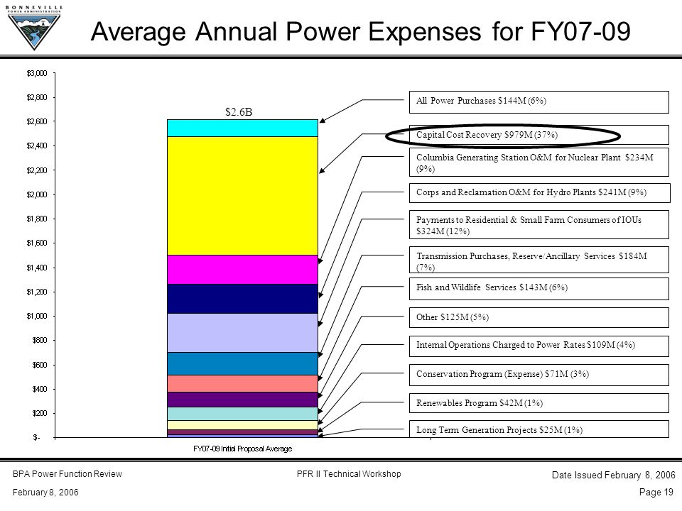 BPA Power Function ReviewPFR II Technical Workshop February 8, 2006 Date Issued February 8, 2006 Page 19 Average Annual Power Expenses for FY07-09 All Power Purchases $144M (6%) Capital Cost Recovery $979M (37%) Columbia Generating Station O&M for Nuclear Plant $234M (9%) Corps and Reclamation O&M for Hydro Plants $241M (9%) Payments to Residential & Small Farm Consumers of IOUs $324M (12%) Transmission Purchases, Reserve/Ancillary Services $184M (7%) Fish and Wildlife Services $143M (6%) Other $125M (5%) Internal Operations Charged to Power Rates $109M (4%) Conservation Program (Expense) $71M (3%) Renewables Program $42M (1%) Long Term Generation Projects $25M (1%) $2.6B