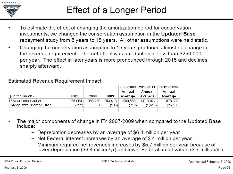 BPA Power Function ReviewPFR II Technical Workshop February 8, 2006 Date Issued February 8, 2006 Page 26 Effect of a Longer Period To estimate the effect of changing the amortization period for conservation investments, we changed the conservation assumption in the Updated Base repayment study from 5 years to 15 years.