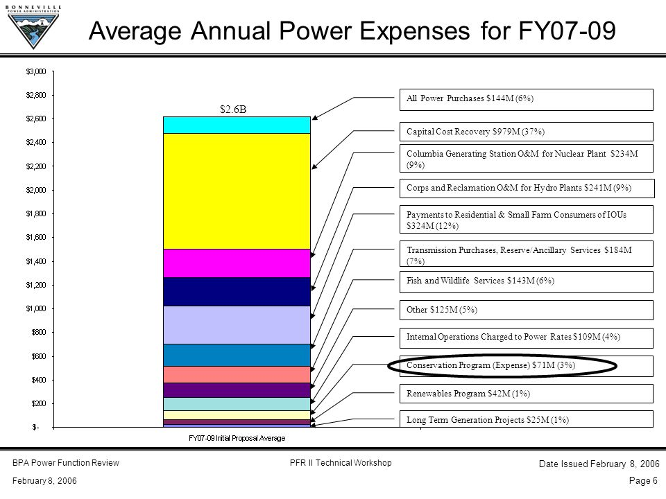 BPA Power Function ReviewPFR II Technical Workshop February 8, 2006 Date Issued February 8, 2006 Page 6 Average Annual Power Expenses for FY07-09 All Power Purchases $144M (6%) Capital Cost Recovery $979M (37%) Columbia Generating Station O&M for Nuclear Plant $234M (9%) Corps and Reclamation O&M for Hydro Plants $241M (9%) Payments to Residential & Small Farm Consumers of IOUs $324M (12%) Transmission Purchases, Reserve/Ancillary Services $184M (7%) Fish and Wildlife Services $143M (6%) Other $125M (5%) Internal Operations Charged to Power Rates $109M (4%) Conservation Program (Expense) $71M (3%) Renewables Program $42M (1%) Long Term Generation Projects $25M (1%) $2.6B