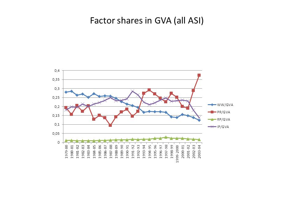 Factor shares in GVA (all ASI)