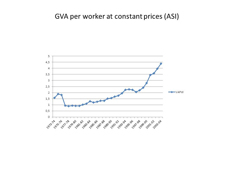 GVA per worker at constant prices (ASI)