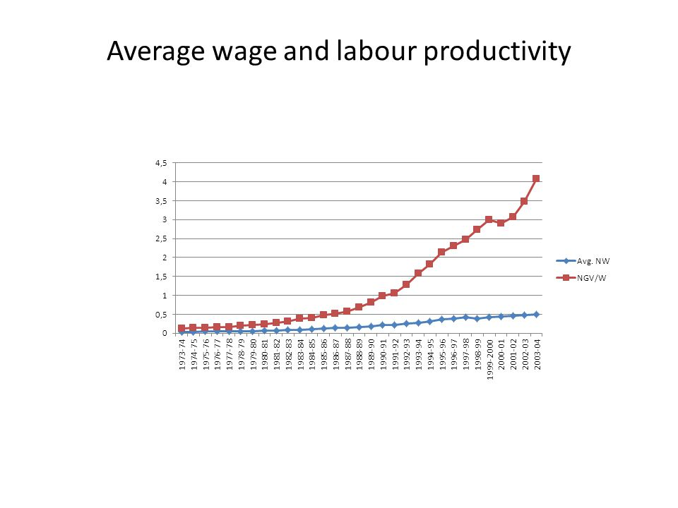Average wage and labour productivity