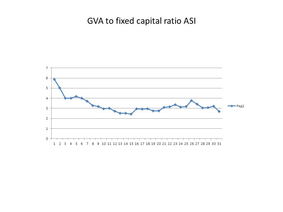 GVA to fixed capital ratio ASI