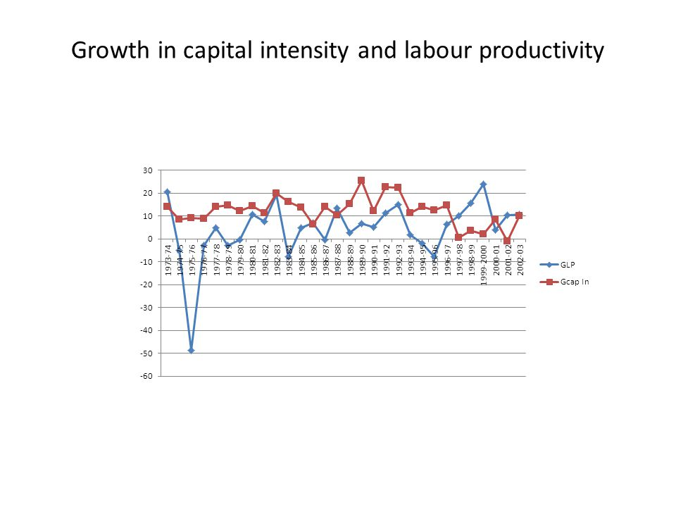 Growth in capital intensity and labour productivity