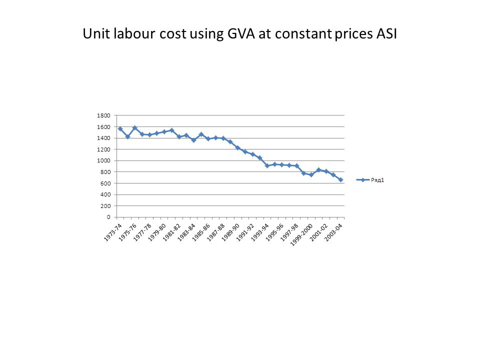 Unit labour cost using GVA at constant prices ASI