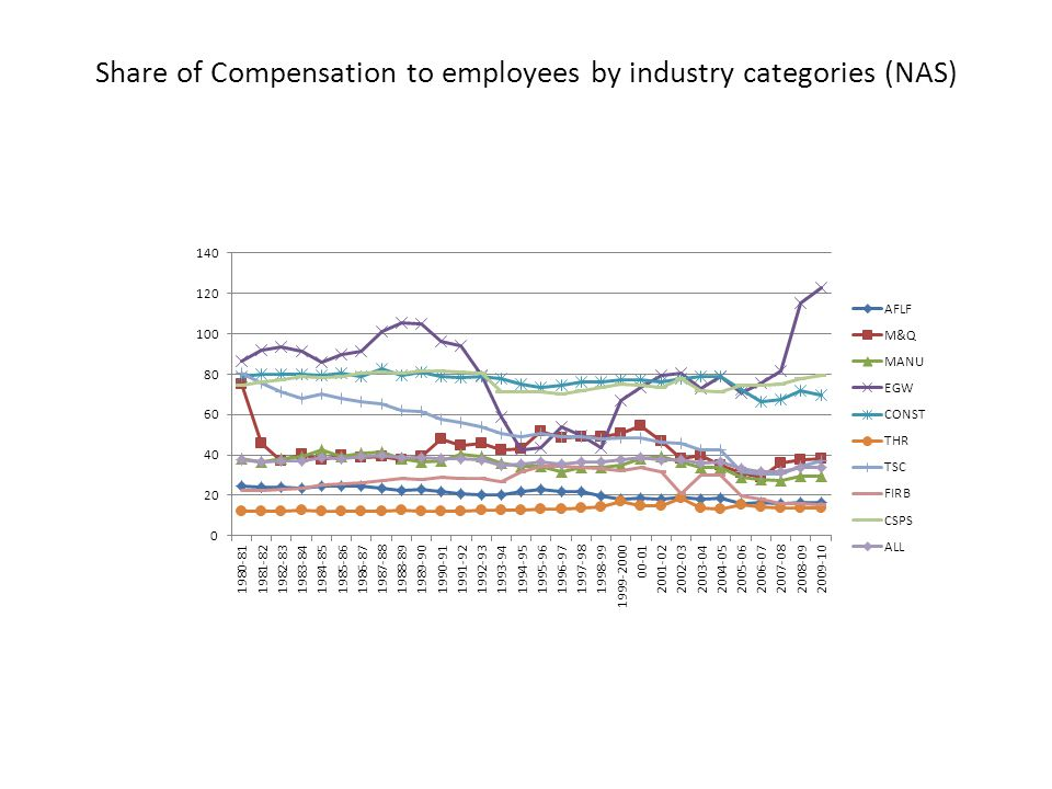 Share of Compensation to employees by industry categories (NAS)