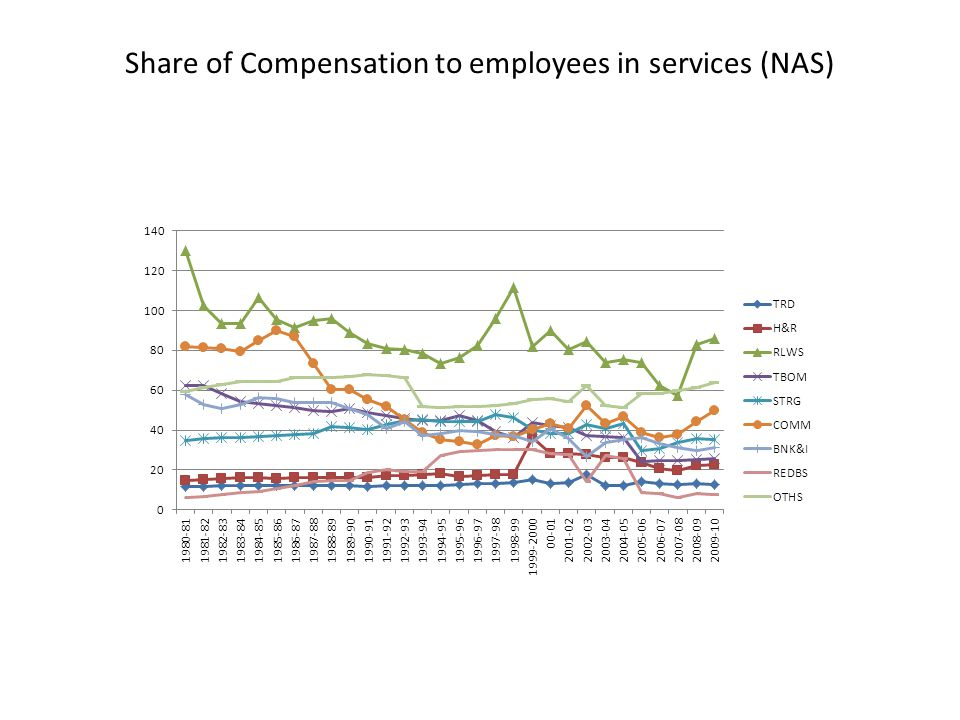 Share of Compensation to employees in services (NAS)