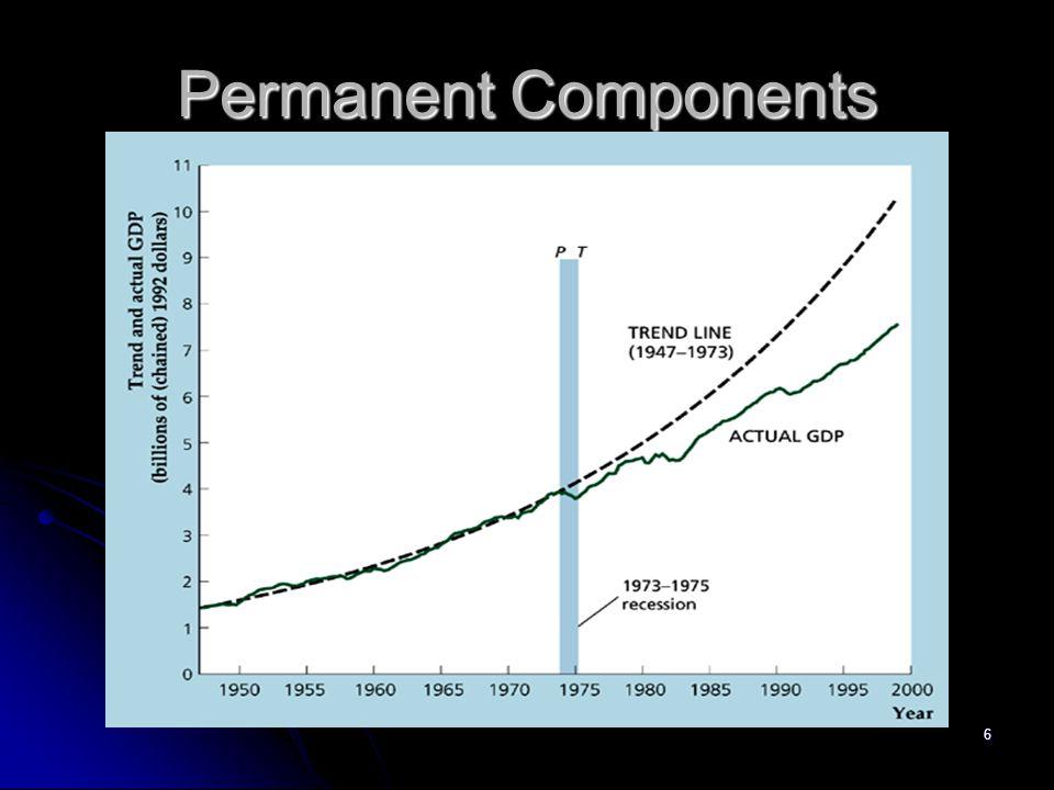 6 Permanent Components