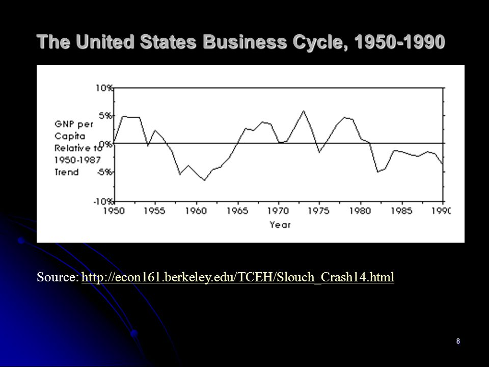 7 The United States Business Cycle, 1890-1940 Source: http://econ161.berkeley.edu/TCEH/Slouch_Crash14.htmlhttp://econ161.berkeley.edu/TCEH/Slouch_Crash14.html