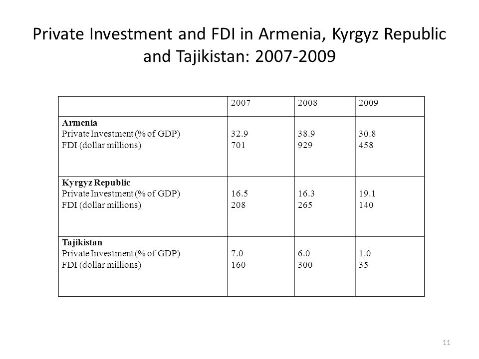 Private Investment and FDI in Armenia, Kyrgyz Republic and Tajikistan: 2007-2009 11 200720082009 Armenia Private Investment (% of GDP) FDI (dollar millions) 32.9 701 38.9 929 30.8 458 Kyrgyz Republic Private Investment (% of GDP) FDI (dollar millions) 16.5 208 16.3 265 19.1 140 Tajikistan Private Investment (% of GDP) FDI (dollar millions) 7.0 160 6.0 300 1.0 35