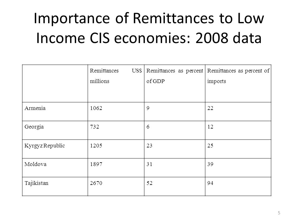 Importance of Remittances to Low Income CIS economies: 2008 data Remittances US$ millions Remittances as percent of GDP Remittances as percent of imports Armenia1062922 Georgia732612 Kyrgyz Republic12052325 Moldova18973139 Tajikistan26705294 5