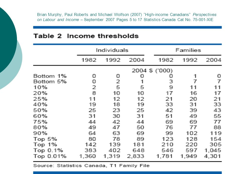 Brian Murphy, Paul Roberts and Michael Wolfson (2007) High-income Canadians Perspectives on Labour and Income – September 2007 Pages 5 to 17 Statistics Canada Cat No.