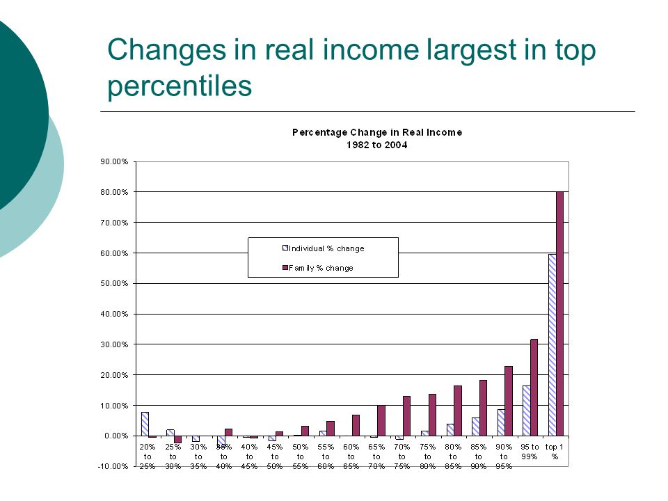 Changes in real income largest in top percentiles