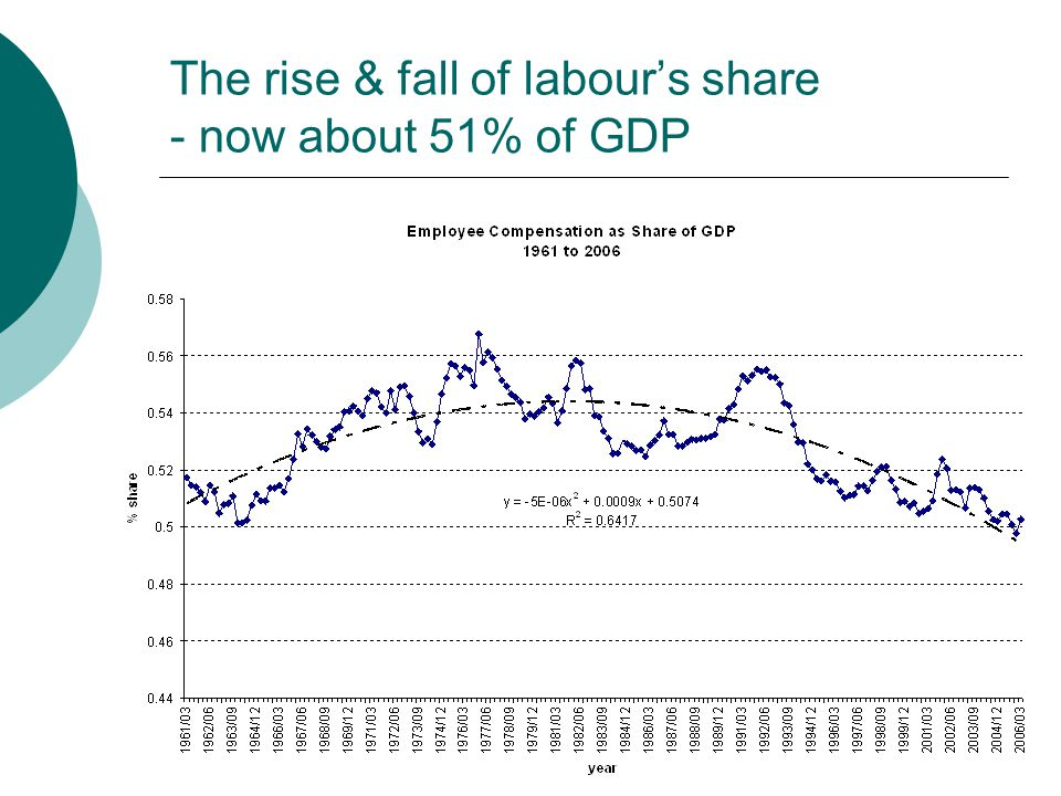 The rise & fall of labour's share - now about 51% of GDP