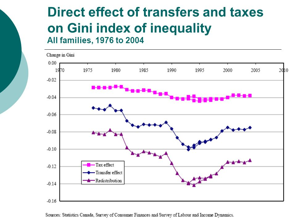 Direct effect of transfers and taxes on Gini index of inequality All families, 1976 to 2004