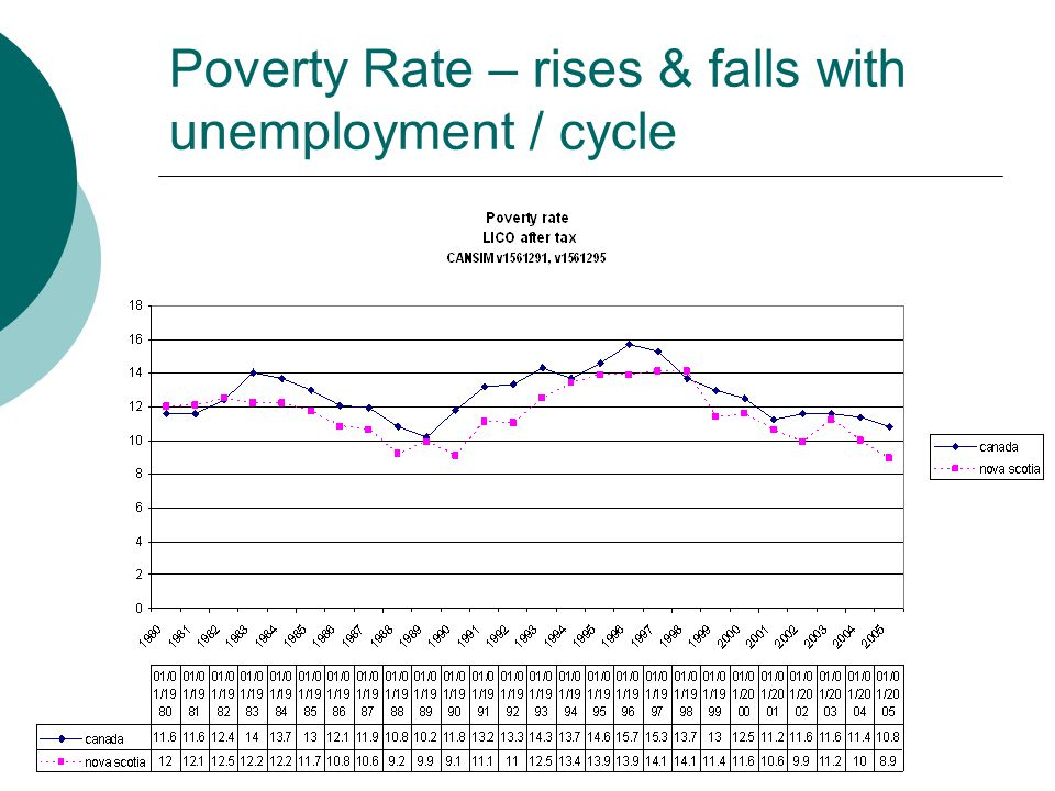 Poverty Rate – rises & falls with unemployment / cycle