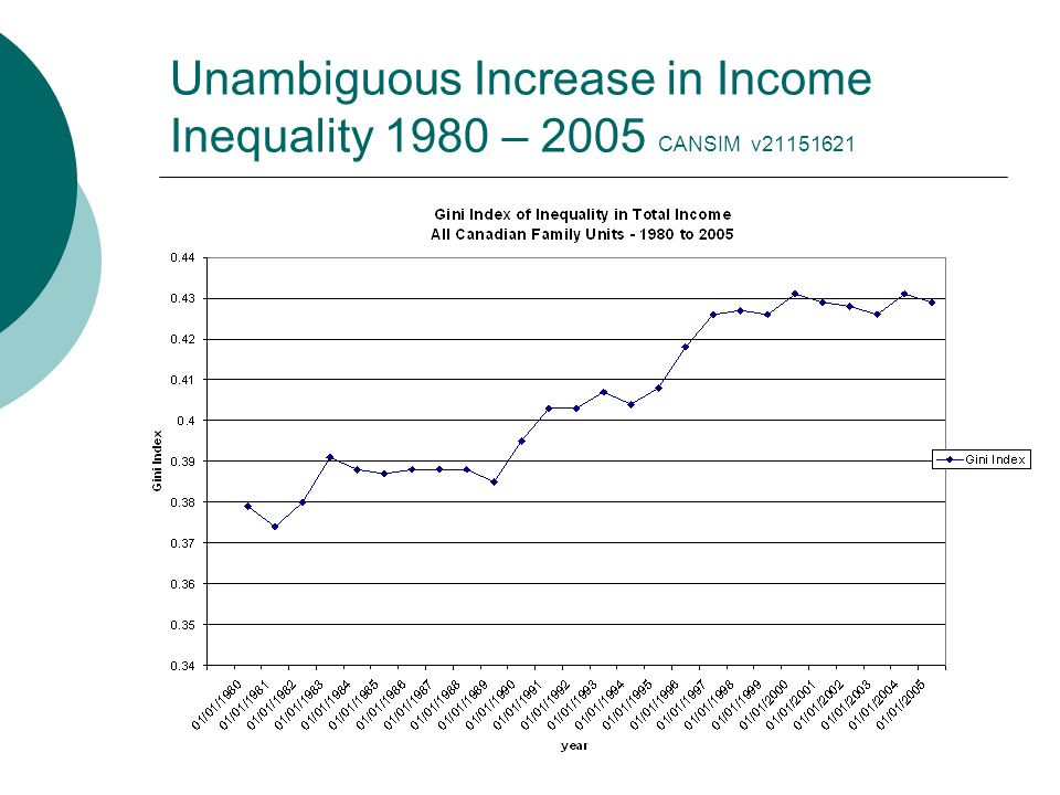 Unambiguous Increase in Income Inequality 1980 – 2005 CANSIM v21151621