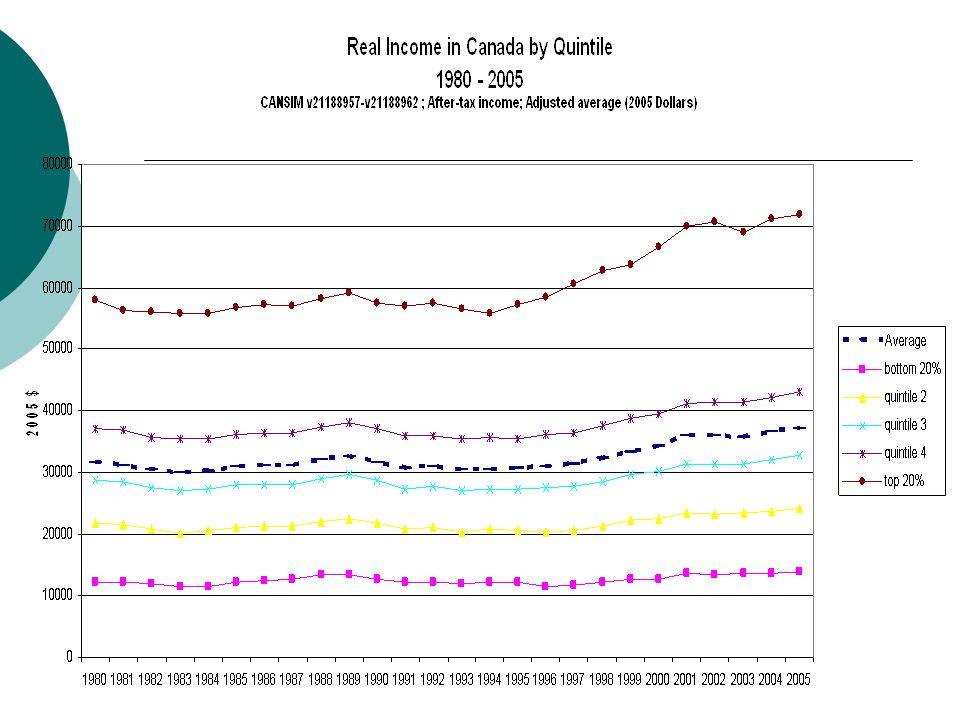 Alberta Welfare Income Couple + 2 Kids - 2005 $ 30% real cut by provincial SA 1986-2005