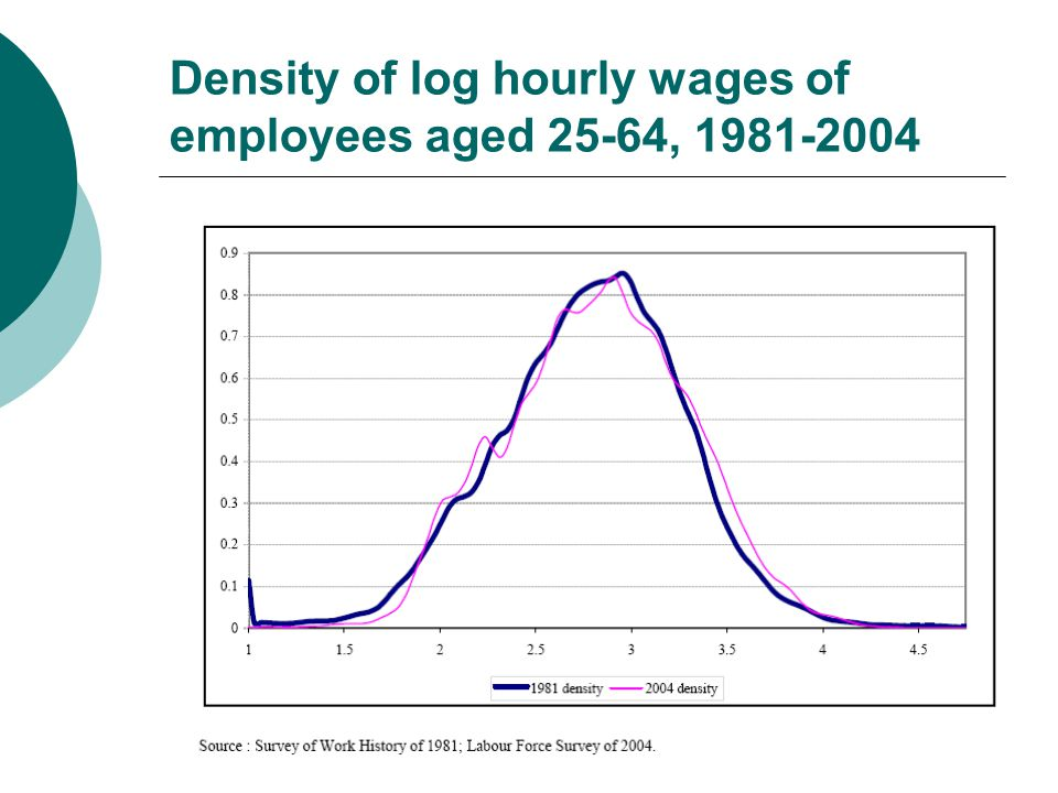 Individual Hourly Wage inequality - only part of the picture  Individual Net Annual Income = Capital Income + Labour Earnings + Net Transfer Income  = (rate of return) * (Stock of wealth owned)  + (hourly wage)*(hours worked weekly)*(weeks worked per year)  + Government Transfer Income – Taxes Paid  Net Annual Family Income = Net Annual Income of Family Head + Net Annual Income of Spouse (if any) + Net Annual Income of any other family members  Household Disposable Income + Household Size + Sharing Rule => Individual Equivalent Net Income  Change in inequality, or correlations, of any component will affect inequality `Neatly defined and unambiguous trends are unlikely to result from this multiplicity of factors.' Brandolini (1998)