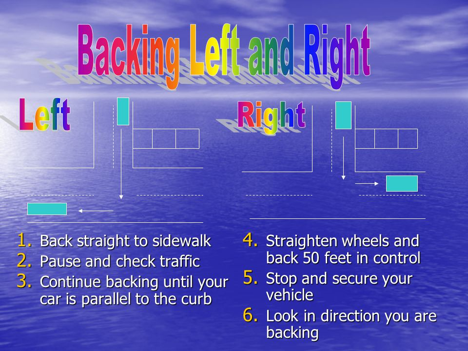  Signal and move towards curb and stop  Turn wheel sharply right (towards the curb)  Put into neutral roll towards curb  Put into park  Set parking brake  Put car in reverse, back a short distance  Straighten wheels while backing  Put in Drive, Signal and check traffic